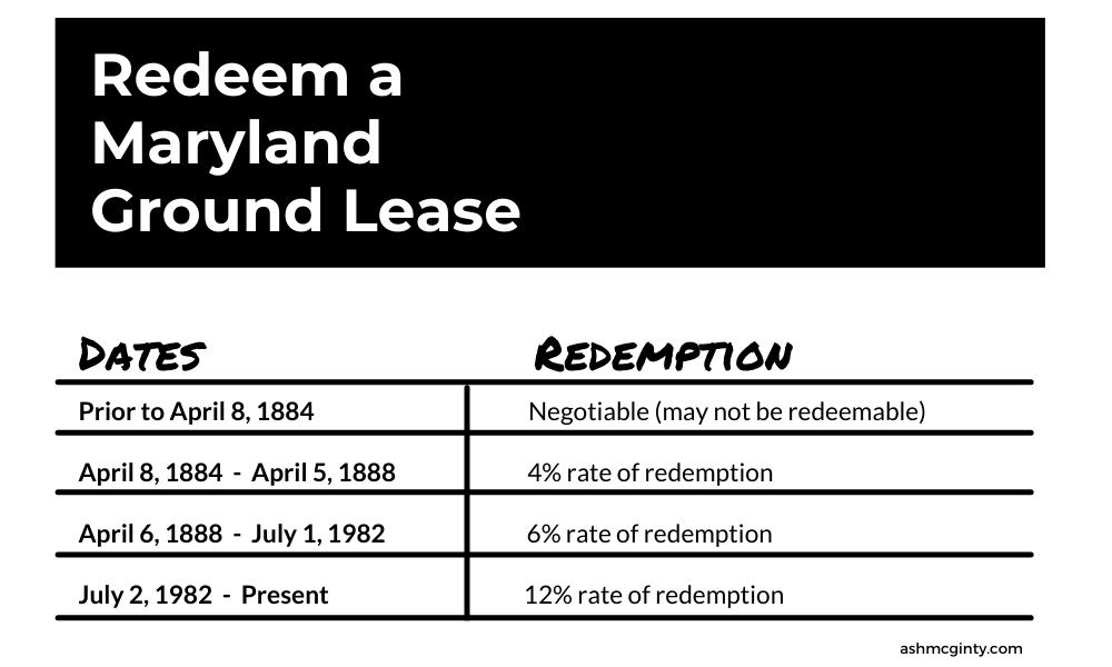 redeem a Maryland ground lease